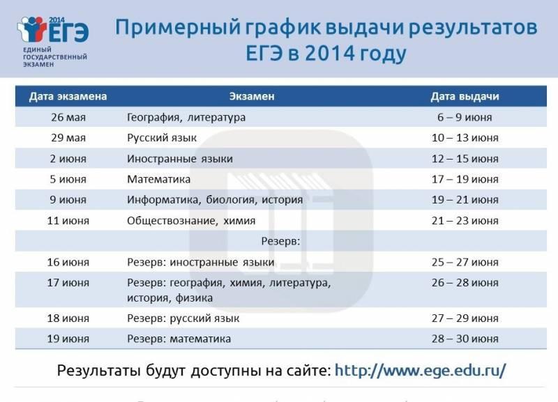 даты указанных когда будут известны результаты огэ по обществу магазинов Шымкента других